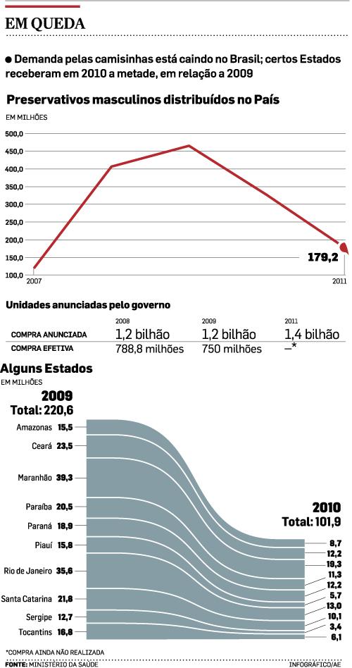 Distribuição de camisinhas pelo governo federal caiu 30% em 2010